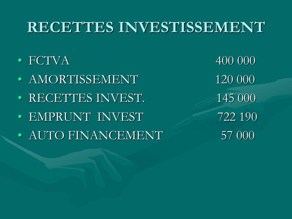 RECETTES INVESTISSEMENT FCTVA 400 000FCTVA 400 000 AMORTISSEMENT 120 000AMORTISSEMENT 120 000 RECETTES INVEST.