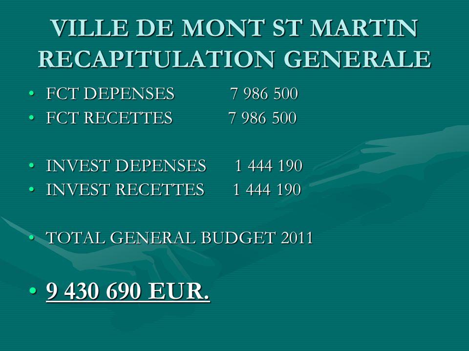 VILLE DE MONT ST MARTIN RECAPITULATION GENERALE FCT DEPENSES 7 986 500FCT DEPENSES 7 986 500 FCT RECETTES 7 986 500FCT RECETTES 7 986 500 INVEST DEPENSES 1 444 190INVEST DEPENSES 1 444 190 INVEST RECETTES 1 444 190INVEST RECETTES 1 444 190 TOTAL GENERAL BUDGET 2011TOTAL GENERAL BUDGET 2011 9 430 690 EUR.9 430 690 EUR.