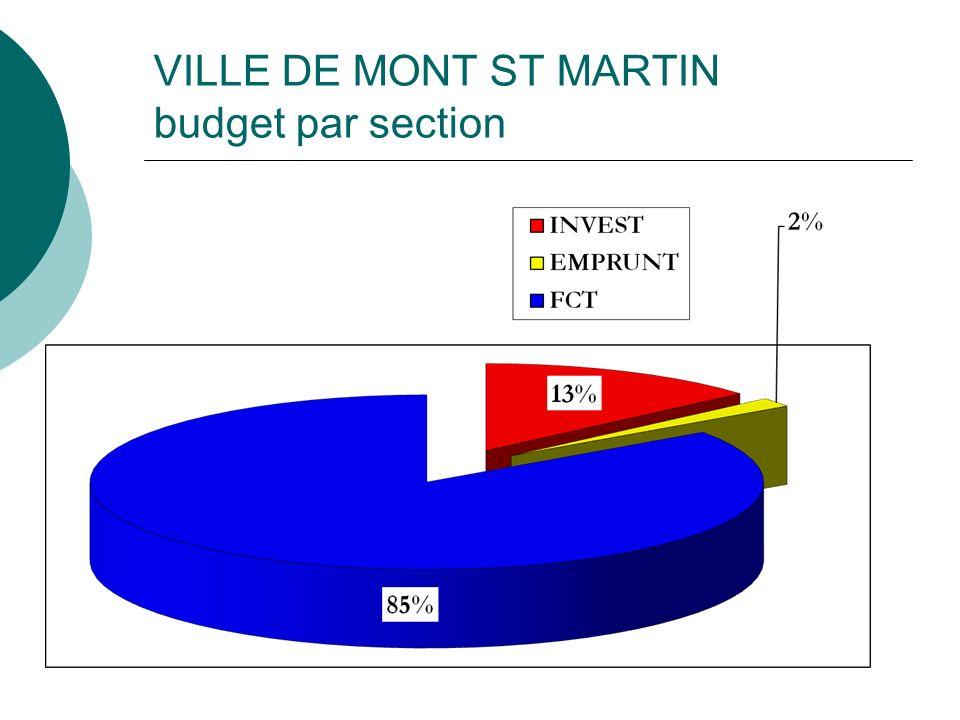 VILLE DE MONT ST MARTIN budget par section