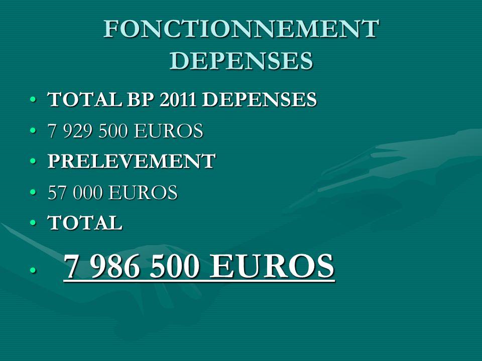 VILLE DE MONT SAINT MARTIN FONCTIONNEMENT DEPENSES