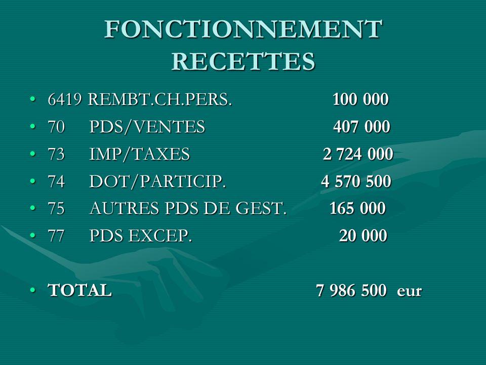 FONCTIONNEMENT RECETTES TOTAL BP 2011 RECETTESTOTAL BP 2011 RECETTES 7 986 500 EUROS7 986 500 EUROS EN EQUILIBRE AVEC LES DEPENSESEN EQUILIBRE AVEC LES DEPENSES