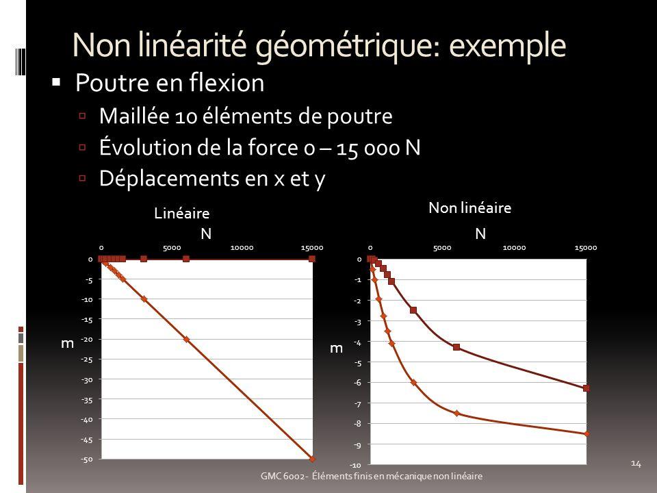Non linéarité géométrique: exemple 14 GMC 6002- Éléments finis en mécanique non linéaire Poutre en flexion Maillée 10 éléments de poutre Évolution de la force 0 – 15 000 N Déplacements en x et y Linéaire Non linéaire m m NN