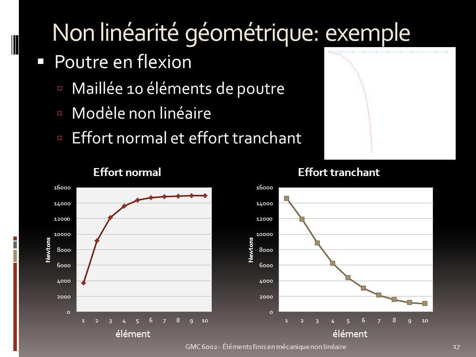 Non linéarité géométrique: exemple 17 GMC 6002- Éléments finis en mécanique non linéaire Poutre en flexion Maillée 10 éléments de poutre Modèle non linéaire Effort normal et effort tranchant élément