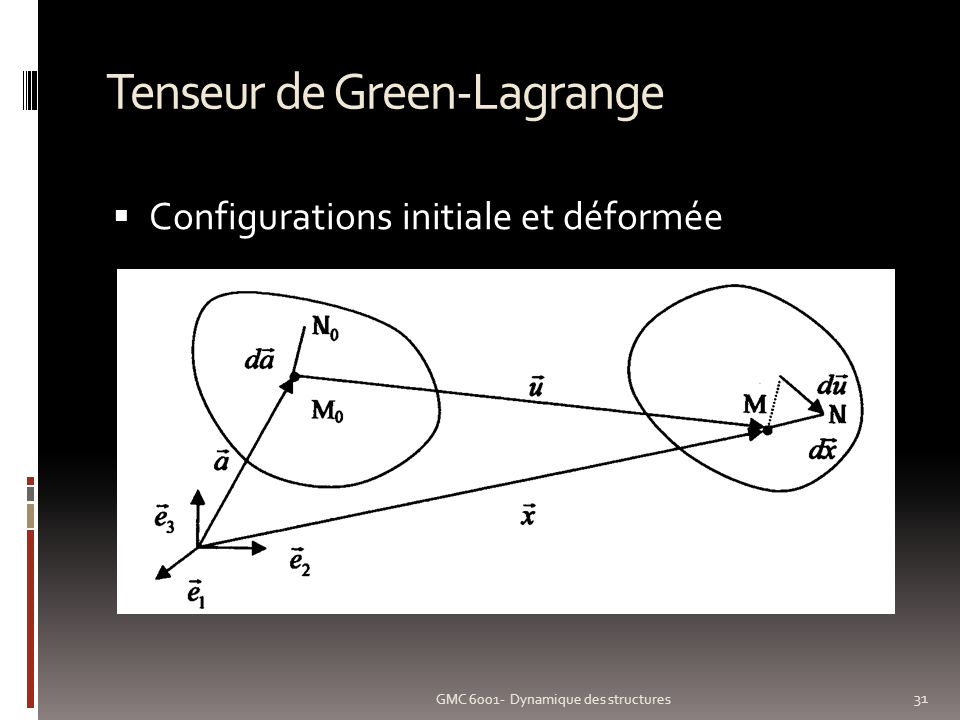 Tenseur de Green-Lagrange Configurations initiale et déformée GMC 6001- Dynamique des structures 31