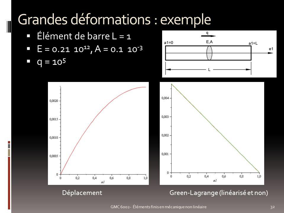Grandes déformations : exemple 32 GMC 6002- Éléments finis en mécanique non linéaire Élément de barre L = 1 E = 0.21 10 12, A = 0.1 10 -3 q = 10 5 DéplacementGreen-Lagrange (linéarisé et non)