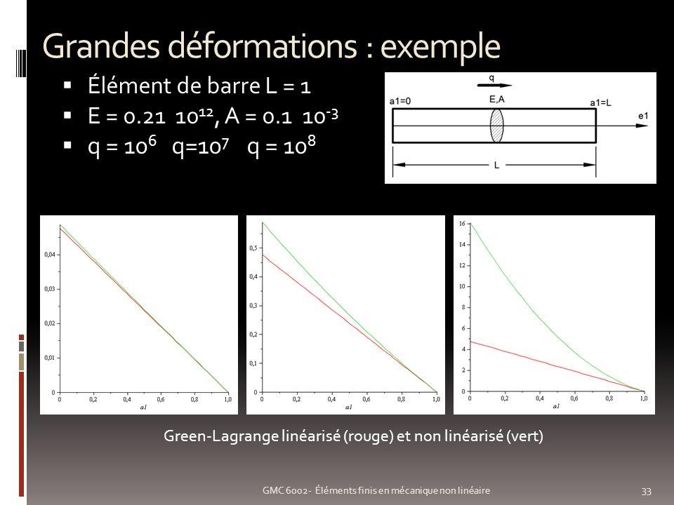Grandes déformations : exemple 33 GMC 6002- Éléments finis en mécanique non linéaire Élément de barre L = 1 E = 0.21 10 12, A = 0.1 10 -3 q = 10 6 q=10 7 q = 10 8 Green-Lagrange linéarisé (rouge) et non linéarisé (vert)
