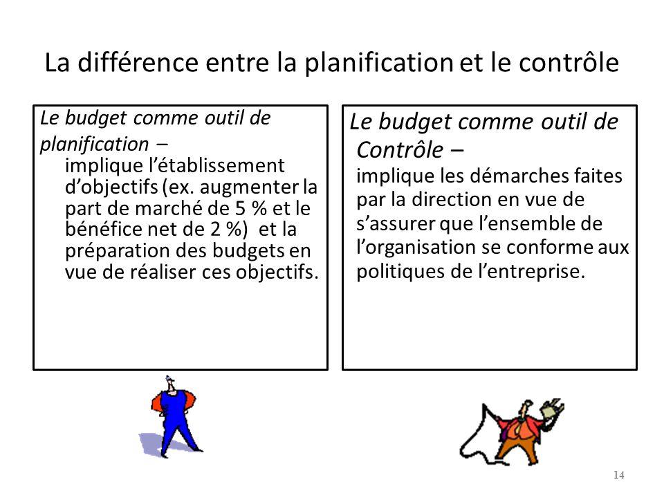 La différence entre la planification et le contrôle Le budget comme outil de planification – implique létablissement dobjectifs (ex.