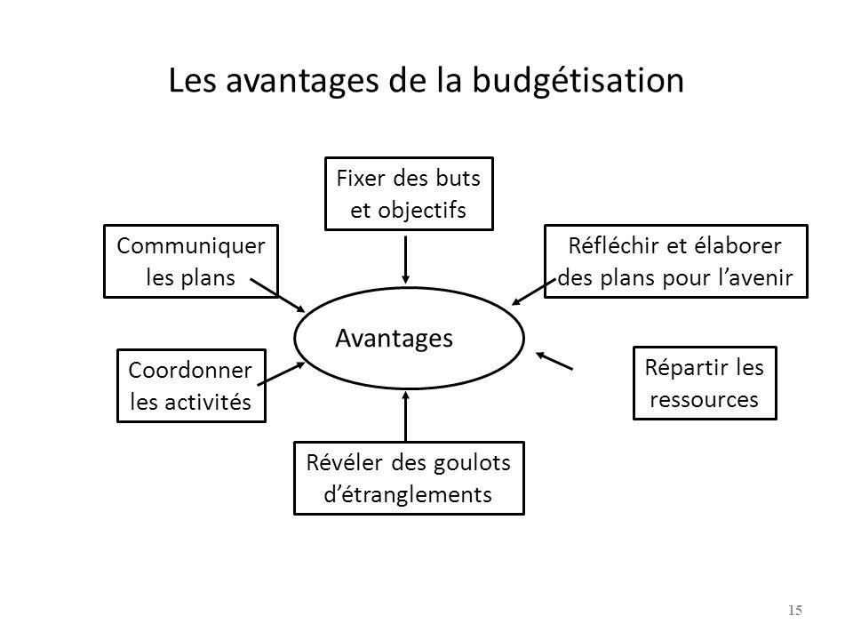 Les avantages de la budgétisation Avantages Fixer des buts et objectifs Révéler des goulots détranglements Coordonner les activités Communiquer les pl