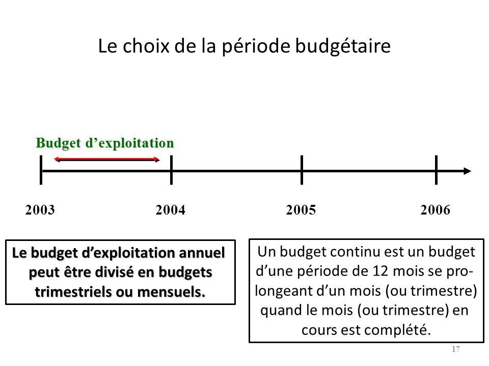 Le choix de la période budgétaire Budget dexploitation 2003200420052006 Le budget dexploitation annuel peut être divisé en budgets trimestriels ou mensuels.