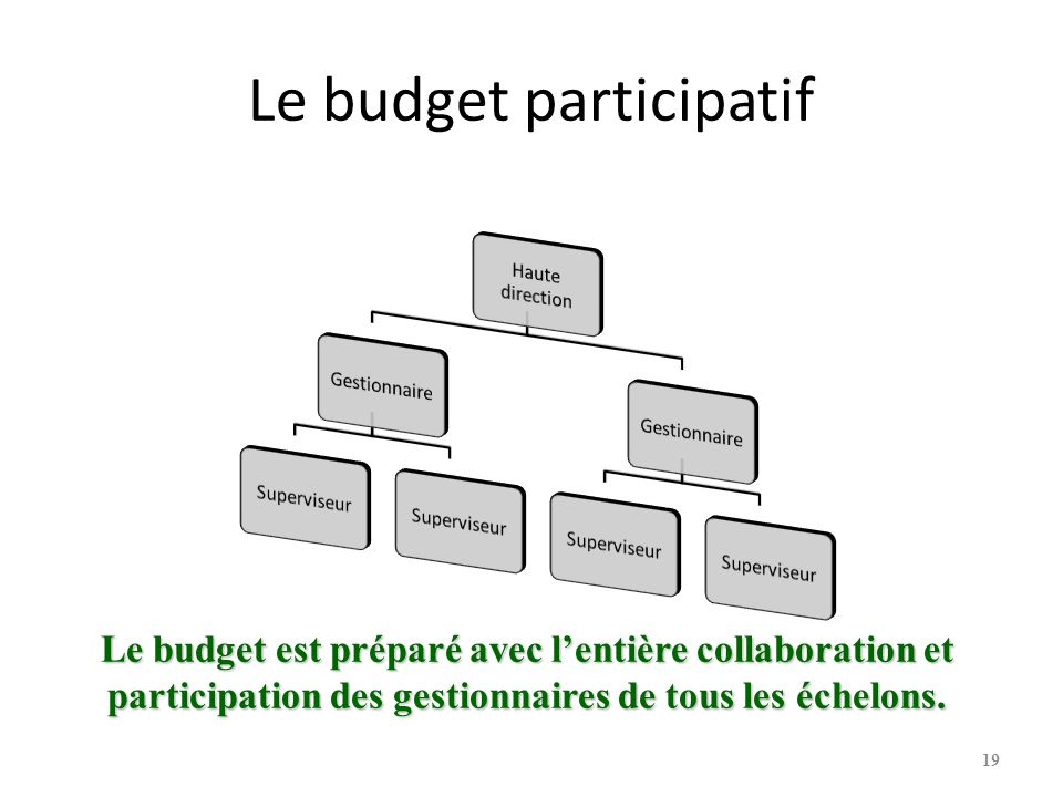 Le budget participatif Le budget est préparé avec lentière collaboration et participation des gestionnaires de tous les échelons.