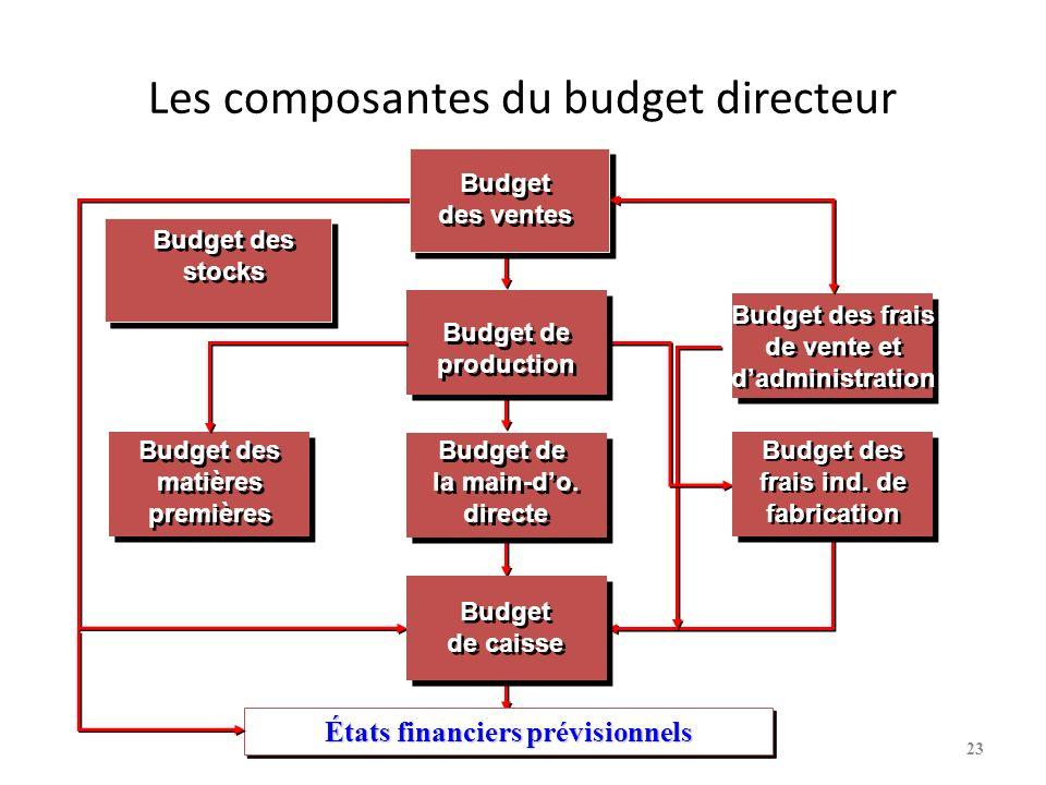 Les composantes du budget directeur Budget de production Budget de production Budget des frais de vente et dadministration Budget des frais de vente et dadministration Budget des matières premières Budget des matières premières Budget des frais ind.