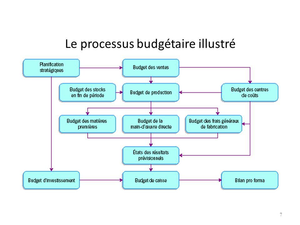 Le processus budgétaire illustré 7