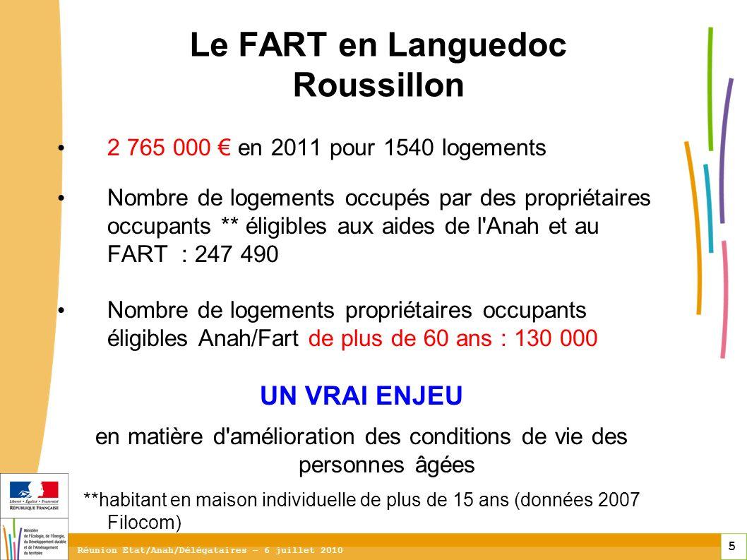 5 5 5 Réunion Etat/Anah/Délégataires – 6 juillet 2010 Le FART en Languedoc Roussillon 2 765 000 en 2011 pour 1540 logements Nombre de logements occupés par des propriétaires occupants ** éligibles aux aides de l Anah et au FART : 247 490 Nombre de logements propriétaires occupants éligibles Anah/Fart de plus de 60 ans : 130 000 UN VRAI ENJEU en matière d amélioration des conditions de vie des personnes âgées **habitant en maison individuelle de plus de 15 ans (données 2007 Filocom)