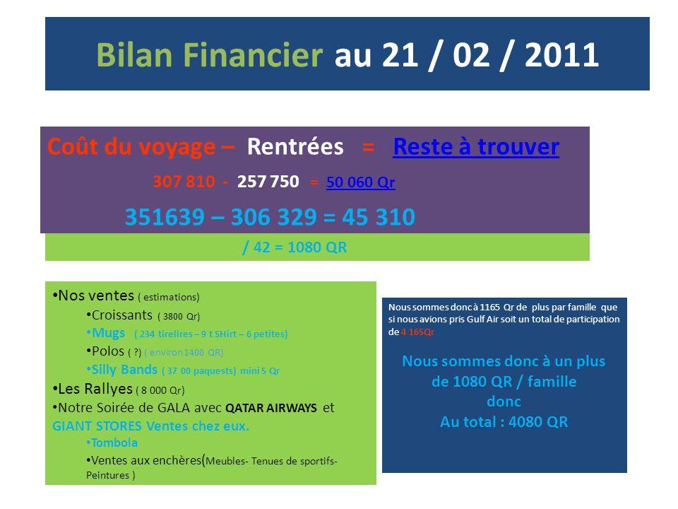 Bilan Financier au 21 / 02 / 2011 Coût du voyage – Rentrées = Reste à trouver 307 810 - 257 750 = 50 060 Qr 351639 – 306 329 = 45 310 / 42 = 1080 QR Nos ventes ( estimations) Croissants ( 3800 Qr) Mugs ( 234 tirelires – 9 t SHirt – 6 petites) Polos ( ) ( environ 1400 QR) Silly Bands ( 37 00 paquests) mini 5 Qr Les Rallyes ( 8 000 Qr) Notre Soirée de GALA avec QATAR AIRWAYS et GIANT STORES Ventes chez eux.