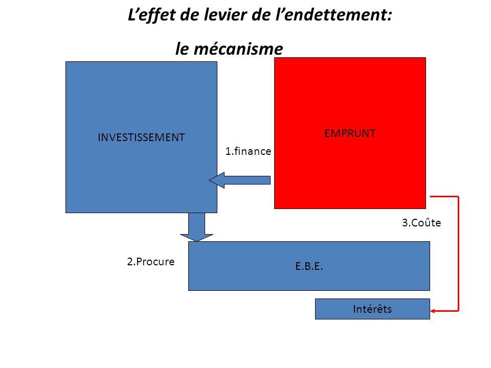 Leffet de levier de lendettement: le mécanisme INVESTISSEMENTEMPRUNT 1.finance E.B.E. 2.Procure