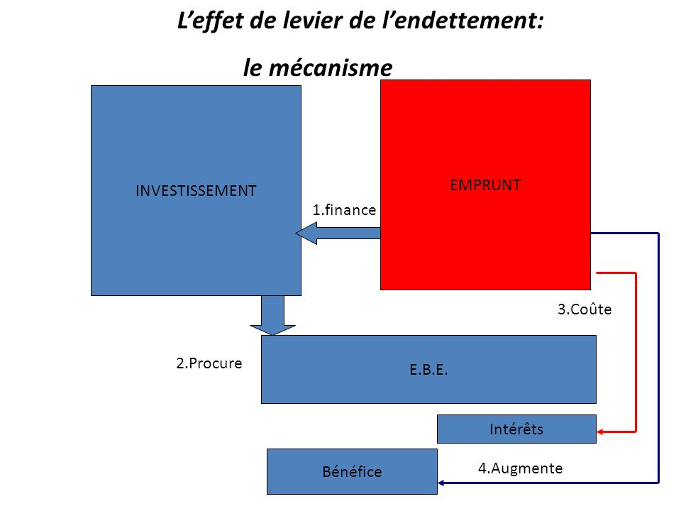 Leffet de levier de lendettement: le mécanisme INVESTISSEMENT EMPRUNT 1.finance E.B.E. 2.Procure Intérêts 3.Coûte