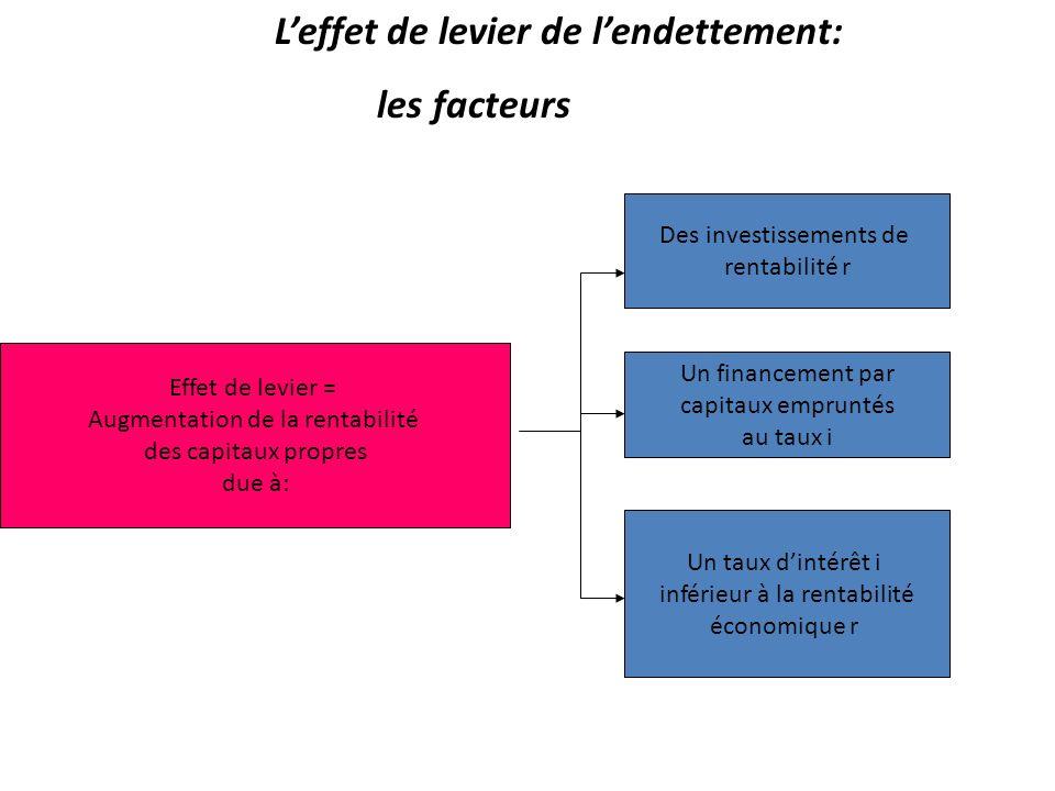 Leffet de levier de lendettement: le mécanisme INVESTISSEMENT EMPRUNT 1.finance E.B.E. 2.Procure Intérêts 3.Coûte Bénéfice 4.Augmente