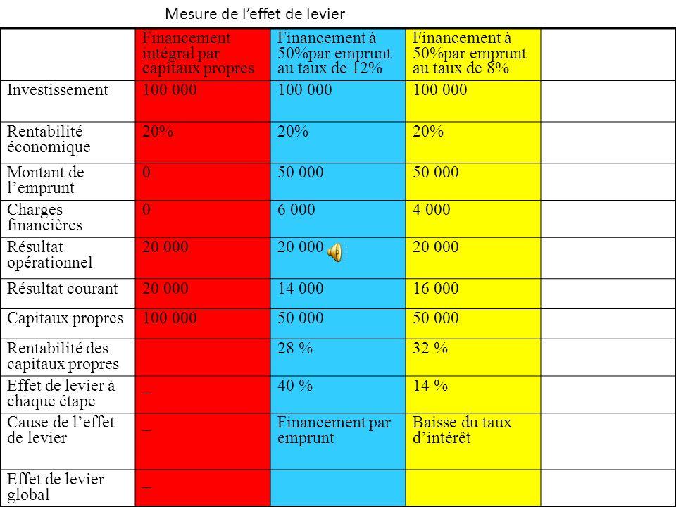 Mesure de leffet de levier Financement intégral par capitaux propres Financement à 50%par emprunt au taux de 12% Investissement100 000 Rentabilité éco