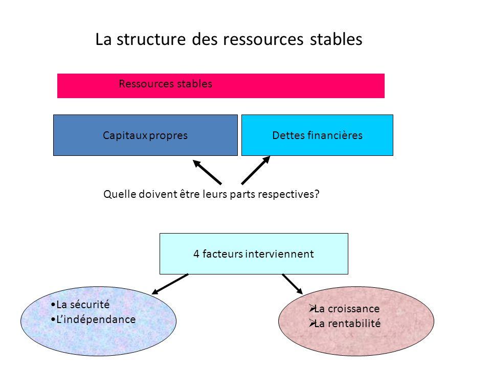 Objectifs: -Mesurer le niveau dendettement -Évaluer la capacité de remboursement -Apprécier le risque -Calculer le levier financier -Évaluer le potent