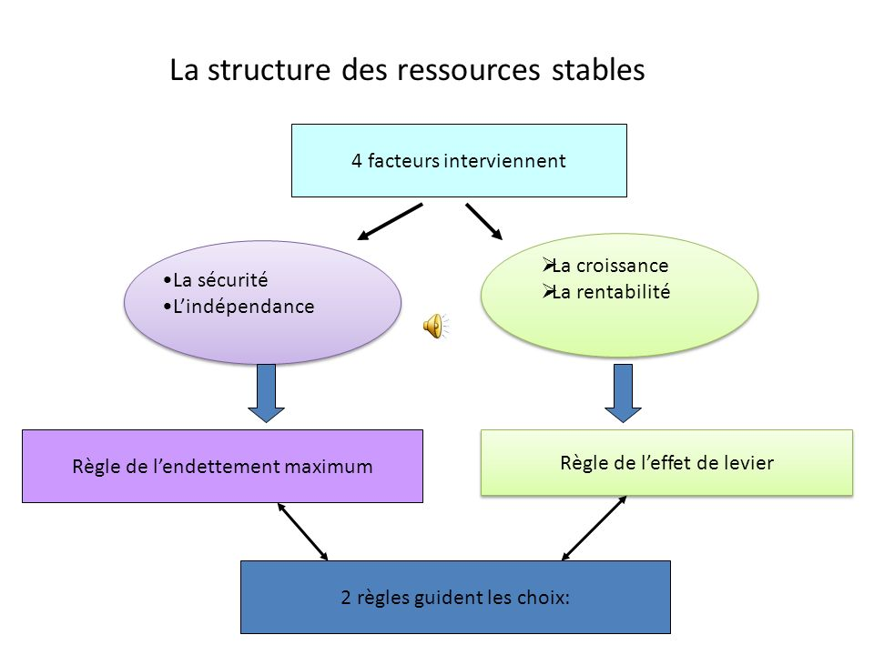 La structure des ressources stables Ressources stables Capitaux propresDettes financières Quelle doivent être leurs parts respectives? 4 facteurs inte