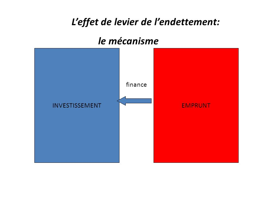 Les règles dendettement: Ratio damortissement annuel de la dette Capacité dautofinancement Amortissement financier Capacité dautofinancement > 2 < 1/2