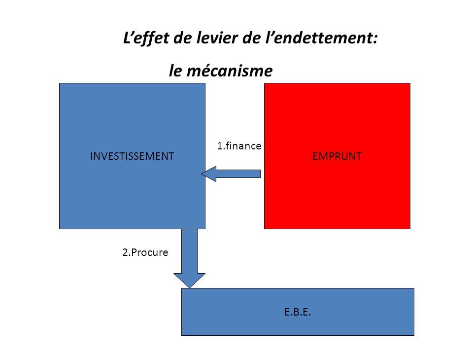 Leffet de levier de lendettement: le mécanisme INVESTISSEMENTEMPRUNT finance