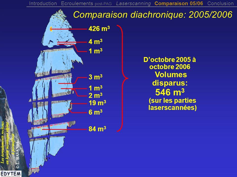 426 m 3 4 m 3 1 m 3 2 m 3 3 m 3 19 m 3 6 m 3 84 m 3 Doctobre 2005 à octobre 2006 Volumes disparus: 546 m 3 (sur les parties laserscannées) Comparaison