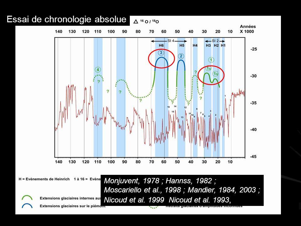 Essai de chronologie absolue Monjuvent, 1978 ; Hannss, 1982 ; Moscariello et al., 1998 ; Mandier, 1984, 2003 ;, Nicoud et al.