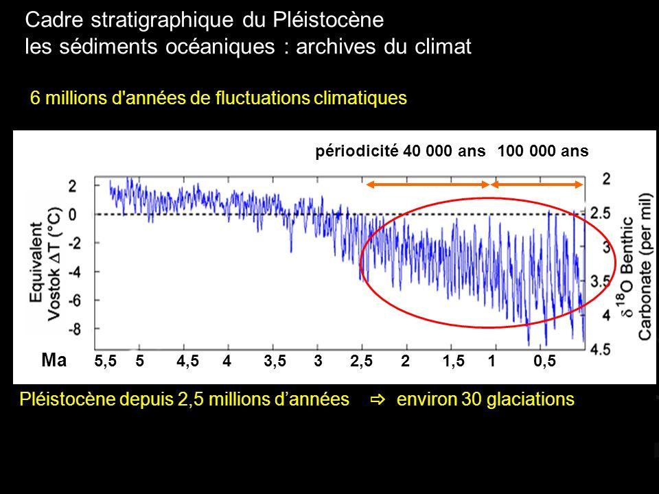 Cadre stratigraphique du Pléistocène les sédiments océaniques : archives du climat Ma 5,5 5 4,5 4 3,5 3 2,5 2 1,5 1 0,5 périodicité 40 000 ans100 000 ans 6 millions d années de fluctuations climatiques Pléistocène depuis 2,5 millions dannées environ 30 glaciations