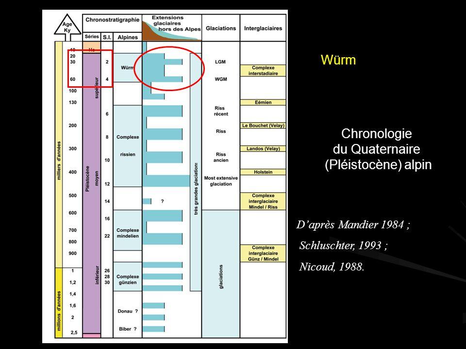 Chronologie du Quaternaire (Pléistocène) alpin Daprès Mandier 1984 ; Schluschter, 1993 ; Nicoud, 1988.