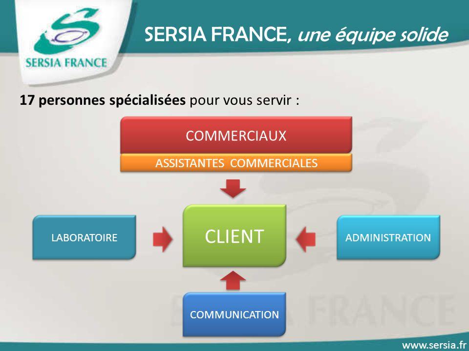 SERSIA FRANCE, une équipe solide 17 personnes spécialisées pour vous servir : ADMINISTRATIONLABORATOIRE COMMUNICATION CLIENT COMMERCIAUX ASSISTANTES COMMERCIALES www.sersia.fr