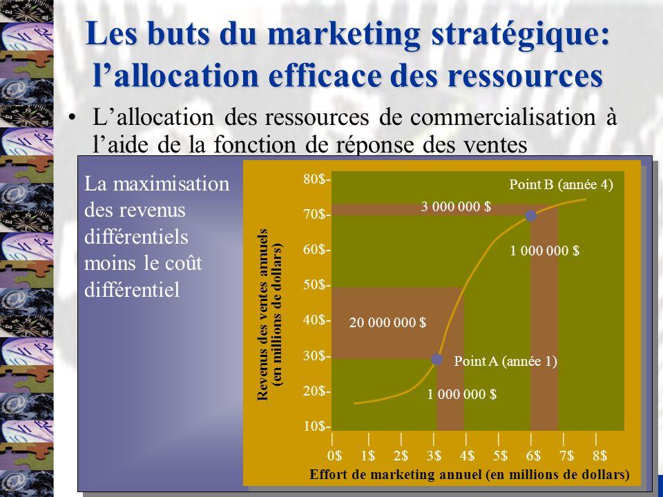 6 Les buts du marketing stratégique: lallocation efficace des ressources –Un exemple chiffré dallocation des ressources Année 1 Accroissement de leffort de marketing de 3 000 000 $ à 4 000 000 $ = 1 000 000 $ Accroissement des revenus des ventes de 30 000 000 $ à 50 000 000 $ = 20 000 000 $ Ratio revenus des ventes différentiels et effort = 20 000 000 $ / 1 000 000 $ = 20/1 Année 4 Accroissement de leffort de marketing de 6 000 000 $ à 7 000 000 $ = 1 000 000 $ Accroissement des revenus des ventes de 70 000 000 $ à 73 000 000 $ = 3 000 000 $ Ratio revenus des ventes différentiels et effort = 3 000 000 $ / 1 000 000 $ = 3/1