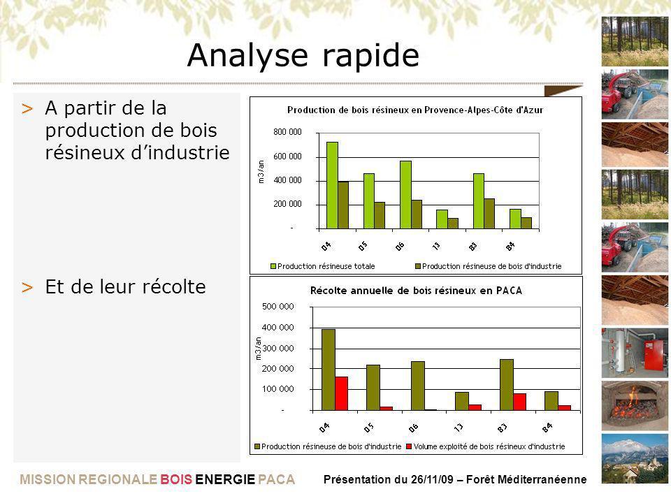 MISSION REGIONALE BOIS ENERGIE PACA Présentation du 26/11/09 – Forêt Méditerranéenne Analyse rapide >A partir de la production de bois résineux dindus