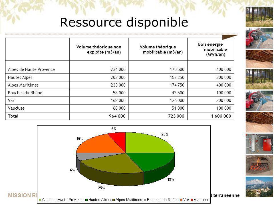 MISSION REGIONALE BOIS ENERGIE PACA Présentation du 26/11/09 – Forêt Méditerranéenne Ressource disponible Volume théorique non exploité (m3/an) Volume