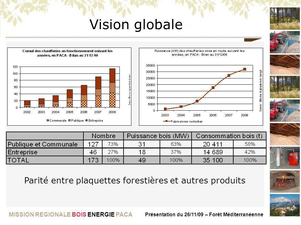 MISSION REGIONALE BOIS ENERGIE PACA Présentation du 26/11/09 – Forêt Méditerranéenne Parité entre plaquettes forestières et autres produits Vision glo