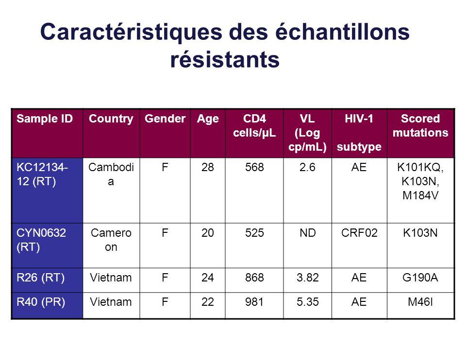 Caractéristiques des échantillons résistants Sample IDCountryGenderAgeCD4 cells/µL VL (Log cp/mL) HIV-1 subtype Scored mutations KC12134- 12 (RT) Cambodi a F285682.6AEK101KQ, K103N, M184V CYN0632 (RT) Camero on F20525NDCRF02K103N R26 (RT)VietnamF248683.82AEG190A R40 (PR)VietnamF229815.35AEM46I