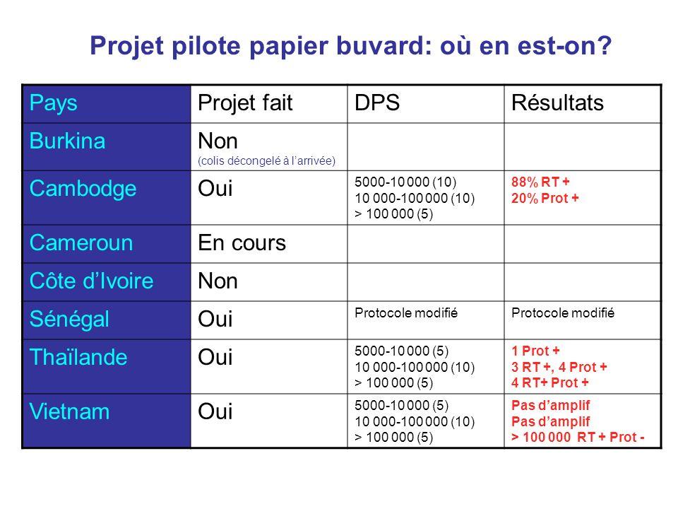 Projet pilote papier buvard: où en est-on? PaysProjet faitDPSRésultats BurkinaNon (colis décongelé à larrivée) CambodgeOui 5000-10 000 (10) 10 000-100