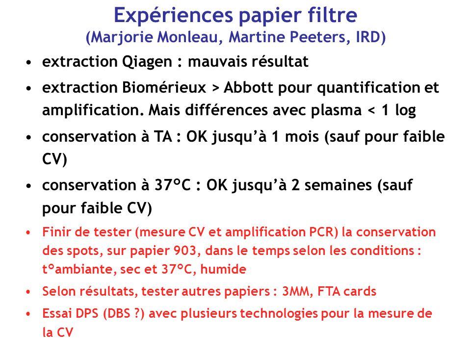 Expériences papier filtre (Marjorie Monleau, Martine Peeters, IRD) extraction Qiagen : mauvais résultat extraction Biomérieux > Abbott pour quantification et amplification.