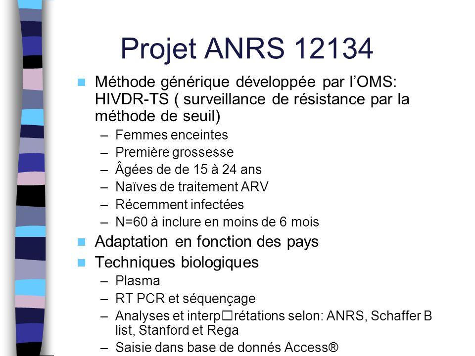 Projet ANRS 12134 Méthode générique développée par lOMS: HIVDR-TS ( surveillance de résistance par la méthode de seuil) –Femmes enceintes –Première grossesse –Âgées de de 15 à 24 ans –Naïves de traitement ARV –Récemment infectées –N=60 à inclure en moins de 6 mois Adaptation en fonction des pays Techniques biologiques –Plasma –RT PCR et séquençage –Analyses et interprétations selon: ANRS, Schaffer B list, Stanford et Rega –Saisie dans base de donnés Access®