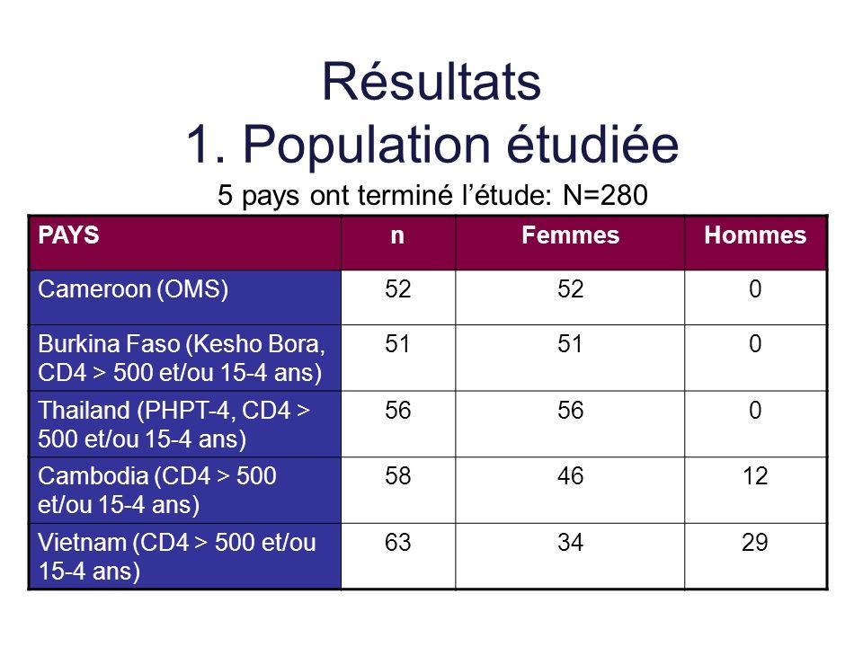 Résultats 1. Population étudiée PAYSnFemmesHommes Cameroon (OMS)52 0 Burkina Faso (Kesho Bora, CD4 > 500 et/ou 15-4 ans) 51 0 Thailand (PHPT-4, CD4 >