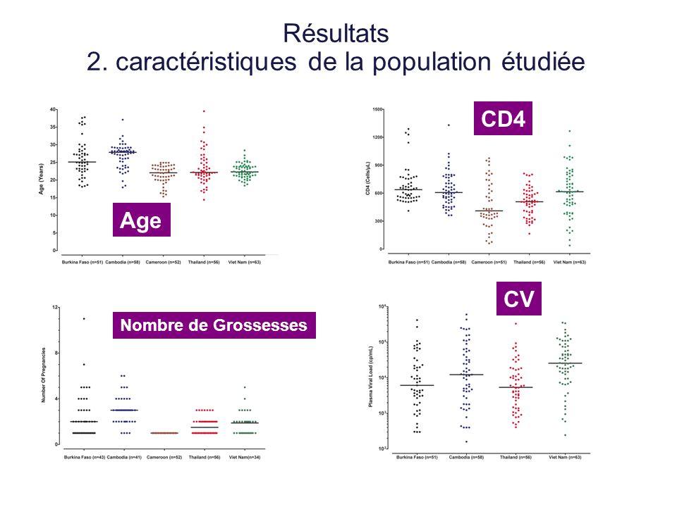 Résultats 2. caractéristiques de la population étudiée Age Nombre de Grossesses CD4 CV