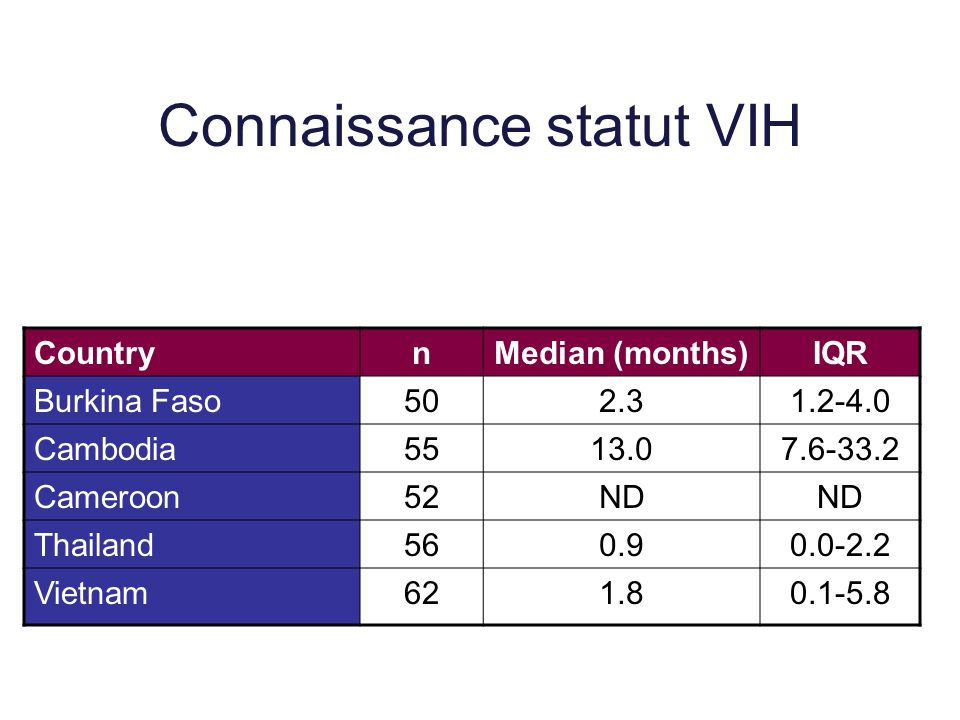 Connaissance statut VIH CountrynMedian (months)IQR Burkina Faso502.31.2-4.0 Cambodia5513.07.6-33.2 Cameroon52ND Thailand560.90.0-2.2 Vietnam621.80.1-5.8