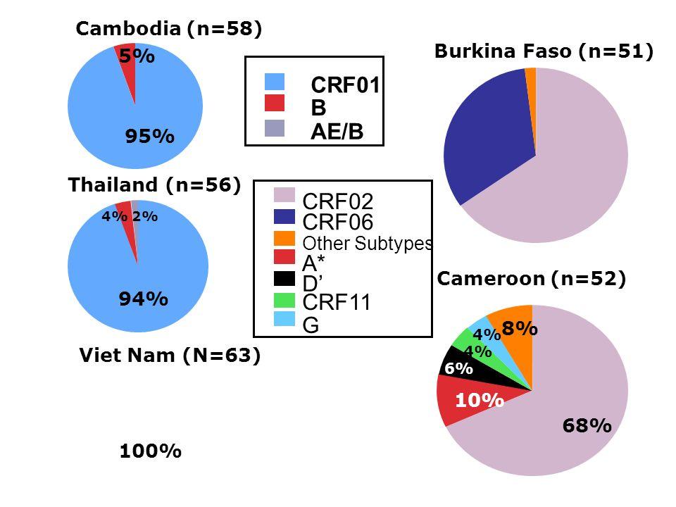 Cambodia (n=58) 95% 5% Thailand (n=56) 94% 4%2% Viet Nam (N=63) 100% CRF01 B AE/B Burkina Faso (n=51) Cameroon (n=52) 68% 10% 6% 4% 8% CRF02 CRF06 Oth