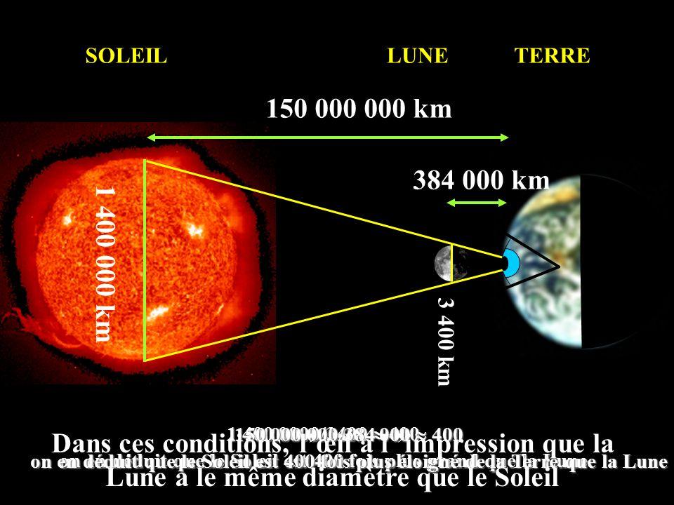SOLEILLUNETERRE 1 400 000 km 384 000 km 150 000 000 km 3 400 km 1 400 0000/3400 400 on en déduit que le Soleil est 400 fois plus grand que la Lune 150