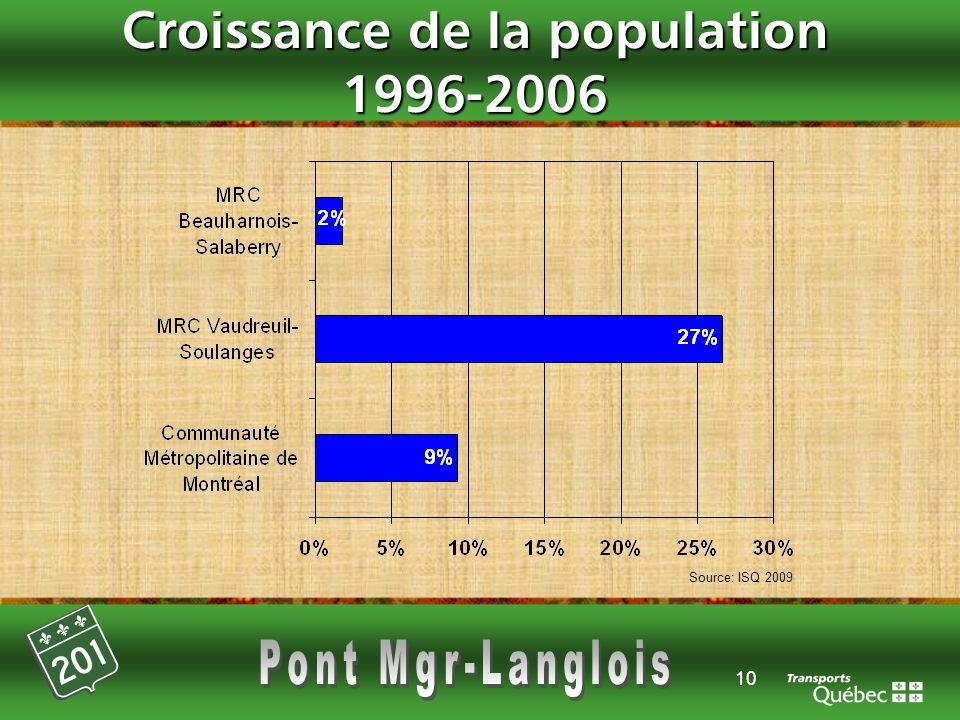 10 Croissance de la population 1996-2006 Source: ISQ 2009