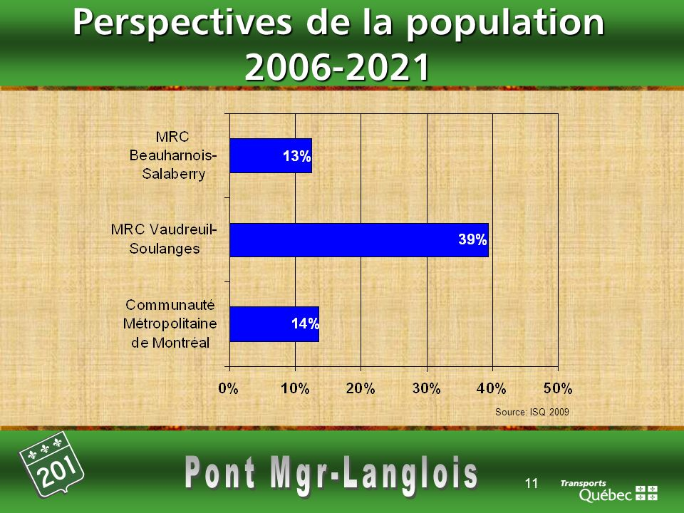 11 Perspectives de la population 2006-2021 Source: ISQ 2009