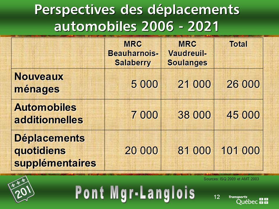 12 Perspectives des déplacements automobiles 2006 - 2021 MRC Beauharnois- Salaberry MRC Vaudreuil- Soulanges Total Nouveaux ménages 5 000 21 000 26 00