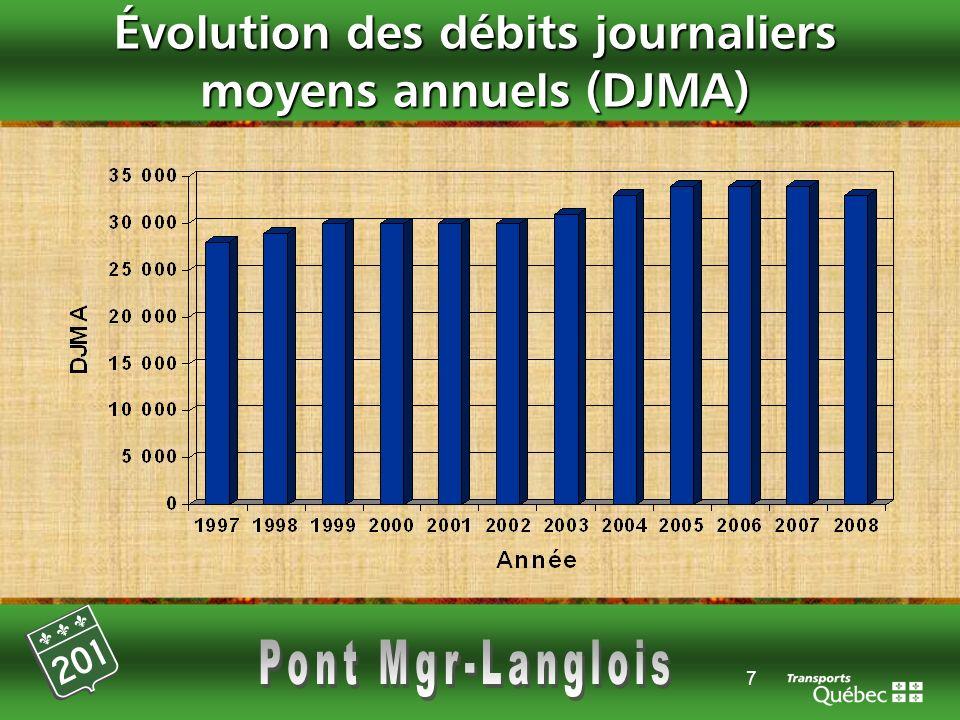 7 Évolution des débits journaliers moyens annuels (DJMA)