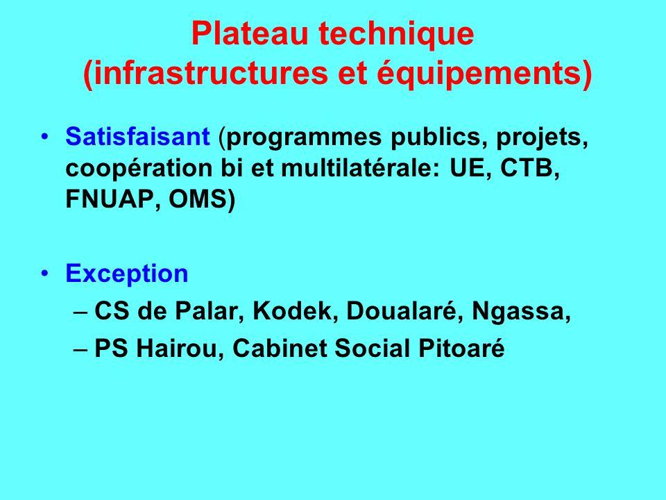 Plateau technique (infrastructures et équipements) Satisfaisant (programmes publics, projets, coopération bi et multilatérale: UE, CTB, FNUAP, OMS) Ex