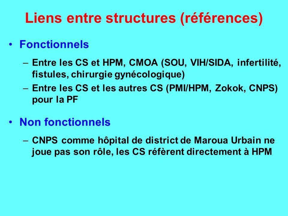 Liens entre structures (références) Fonctionnels –Entre les CS et HPM, CMOA (SOU, VIH/SIDA, infertilité, fistules, chirurgie gynécologique) –Entre les